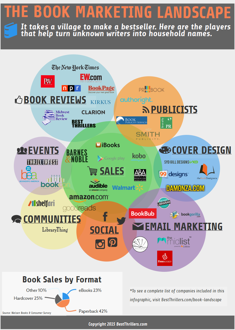 The Book Marketing Landscape Infographic - An Infographic from Best Thriller Books and Thriller Book Reviews