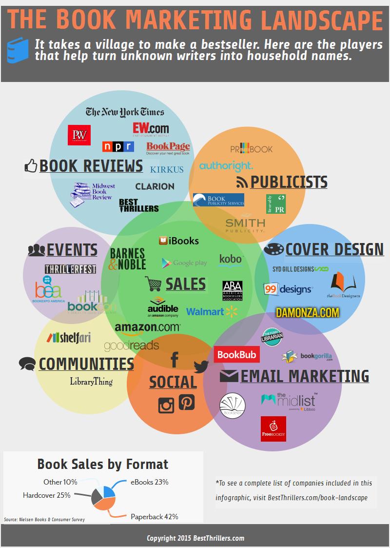 The Book Marketing Landscape