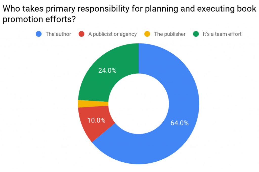 Book Marketing Study: Here's What 531 Authors and Publishers